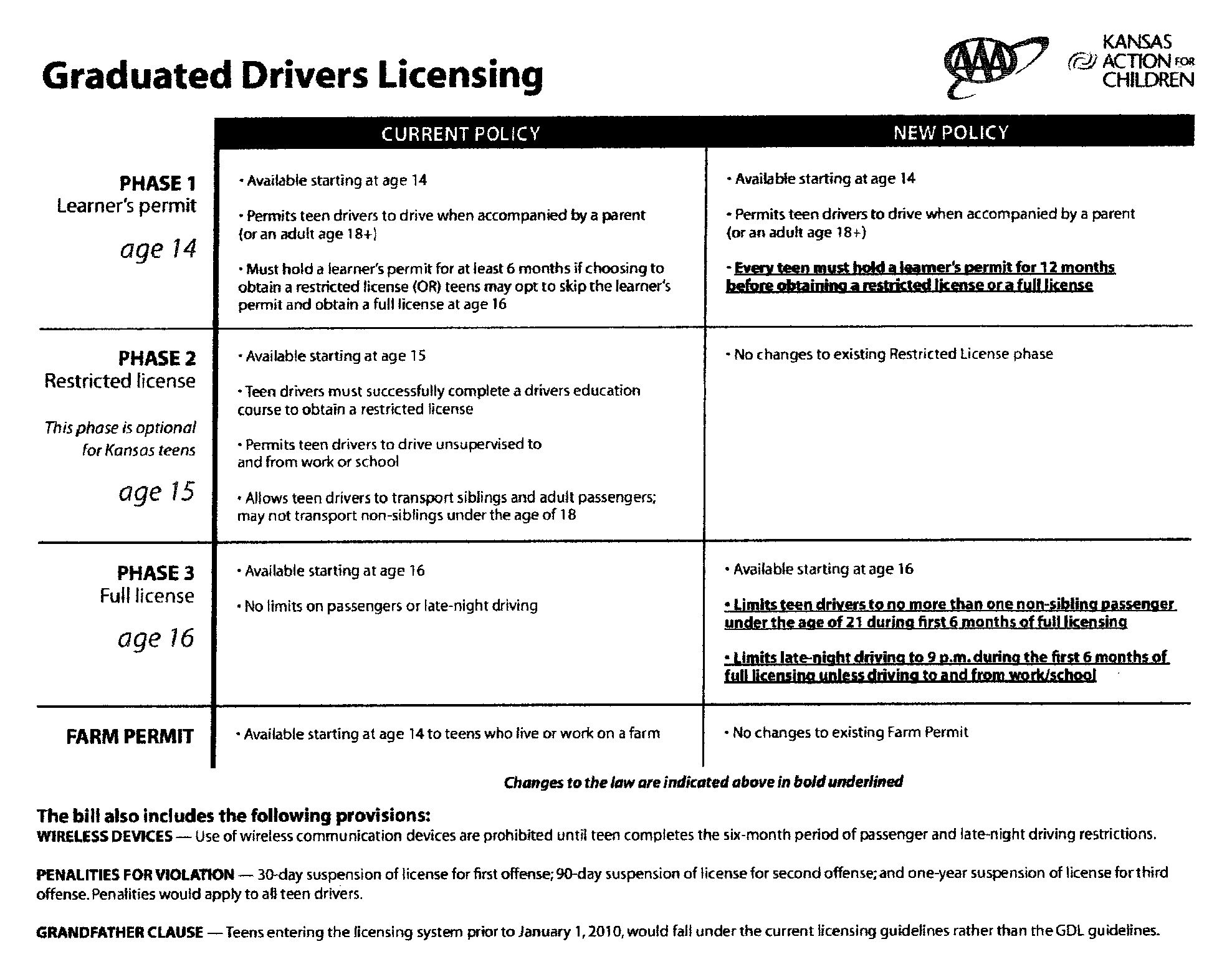 Graduated_Drivers_Licensing